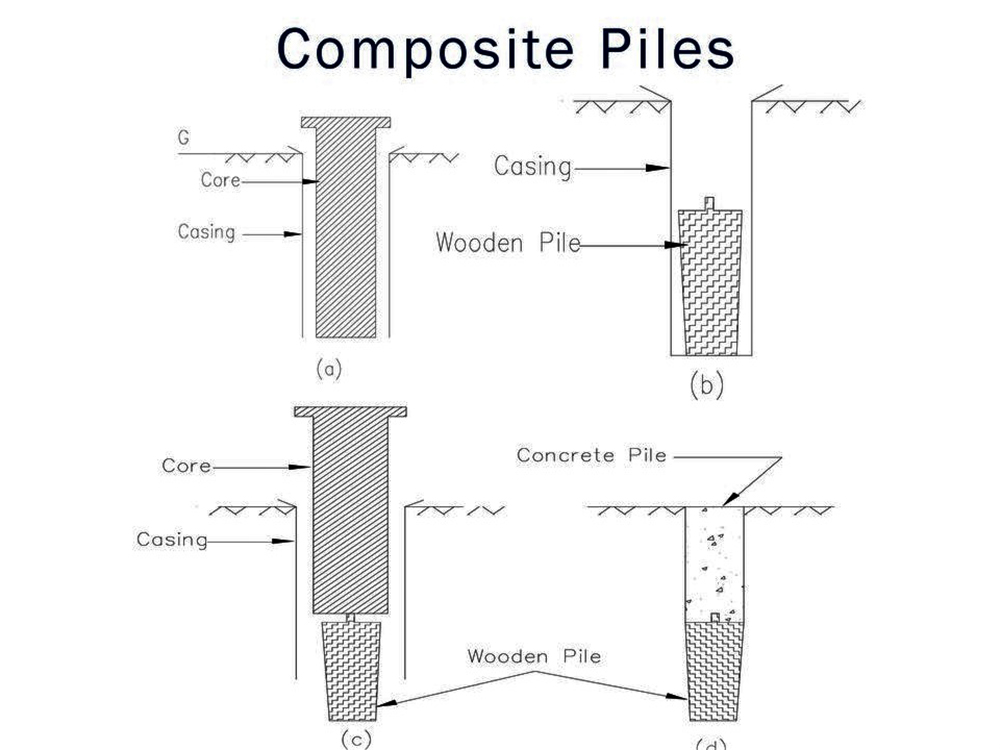 types of composite piles