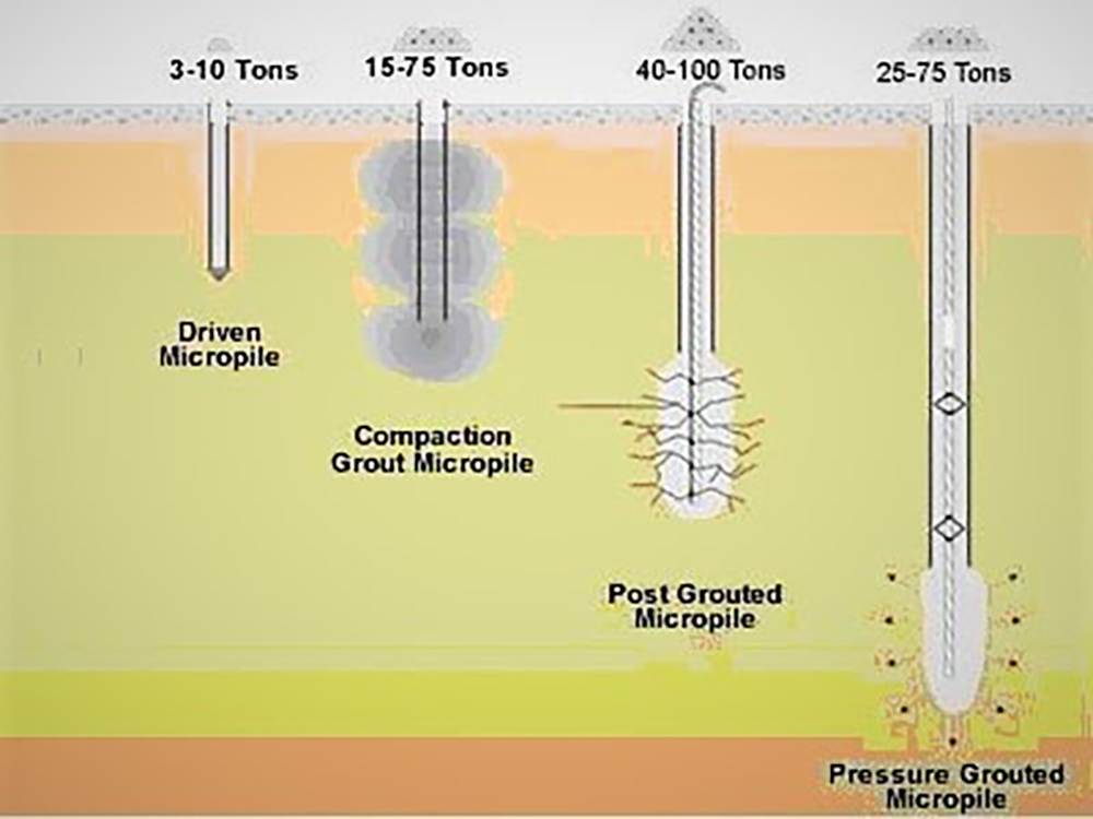 types of micropiles