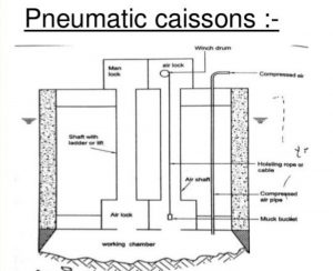 how is a pneumatic caisson constructed