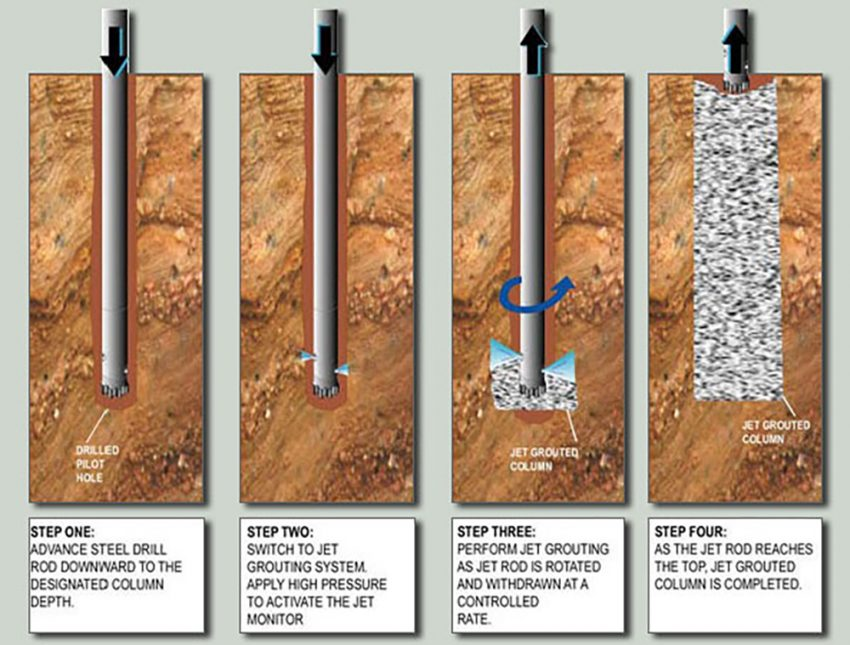 chemical grouting process