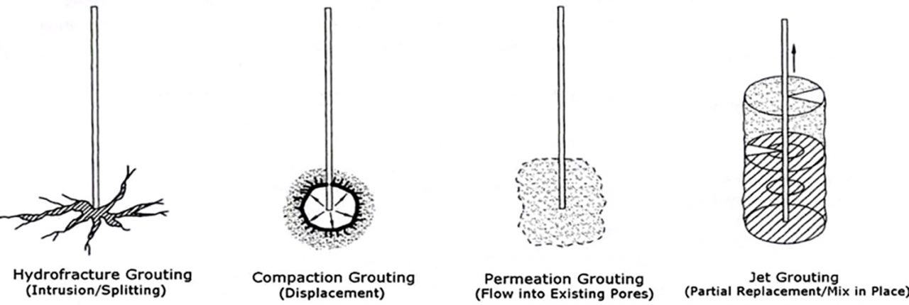 types of chemical grouting